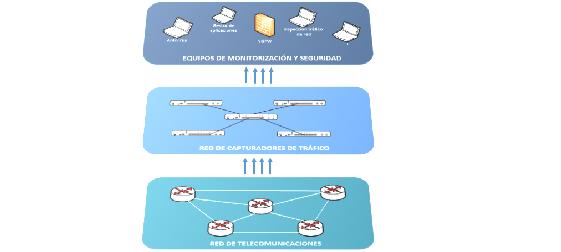 EAcom proporciona soluciones de captura pasiva de tráfico de red